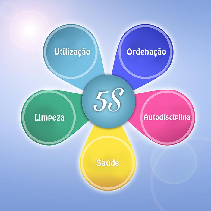 Como organizar uma lotérica programa 5s